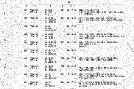 Страница списка захоронения в Панской с фамилией Ибрагима Миняшева.