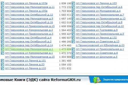 В таблице показаны объемы финансирования региональных адресных программ. Сайт reformagkh.ru.